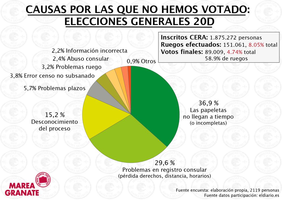 Causas-generales-2015